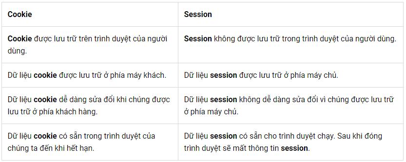 Tổng quan về Cookie và Session - Ảnh 2.