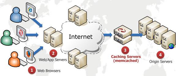 HTTPS trên Nginx